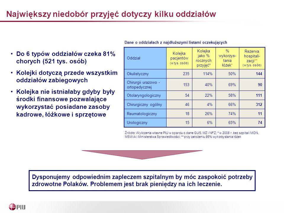 Największy niedobór przyjęć dotyczy kilku oddziałów Dysponujemy odpowiednim zapleczem szpitalnym by móc zaspokoić potrzeby zdrowotne Polaków.