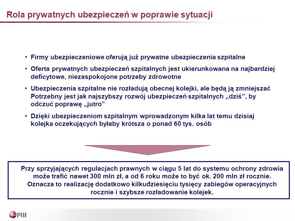 Rola prywatnych ubezpieczeń w poprawie sytuacji.