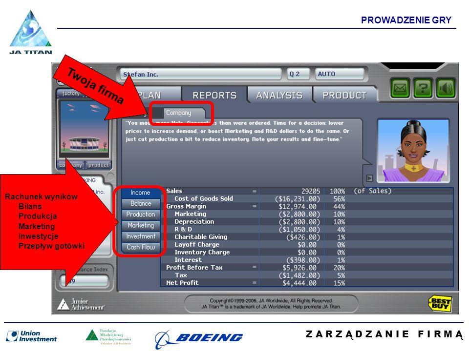 Z A R Z Ą D Z A N I E F I R M Ą PROWADZENIE GRY Twoja firma Rachunek wyników Bilans Produkcja Marketing Inwestycje Przepływ gotówki