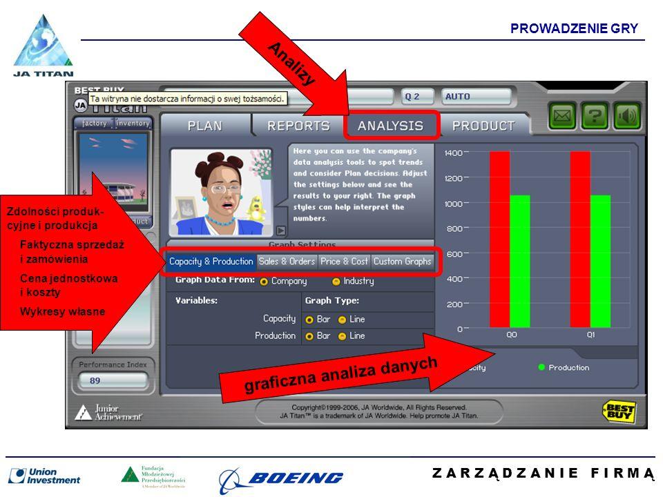 Z A R Z Ą D Z A N I E F I R M Ą PROWADZENIE GRY graficzna analiza danych Analizy Zdolności produk- cyjne i produkcja Faktyczna sprzedaż i zamówienia Cena jednostkowa i koszty Wykresy własne