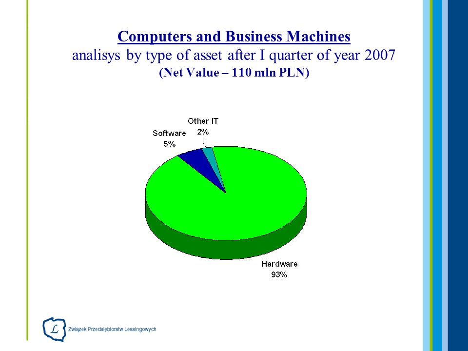 Computers and Business Machines analisys by type of asset after I quarter of year 2007 (Net Value – 110 mln PLN)