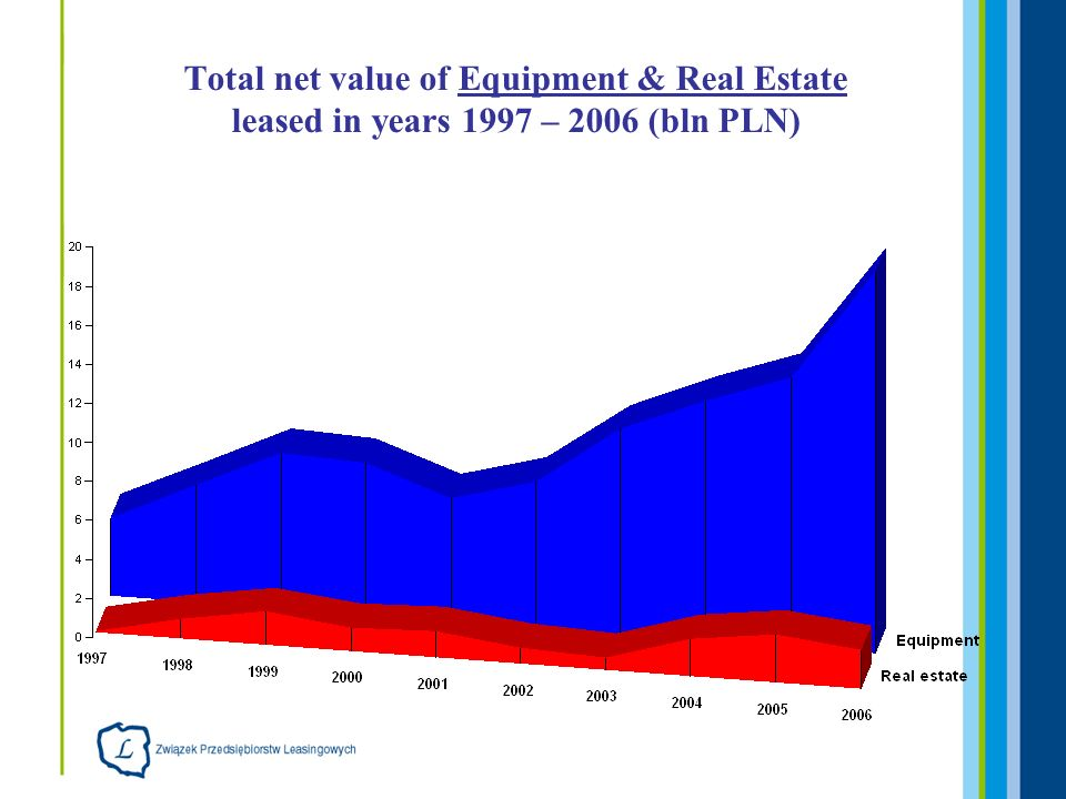 Total net value of Equipment & Real Estate leased in years 1997 – 2006 (bln PLN)