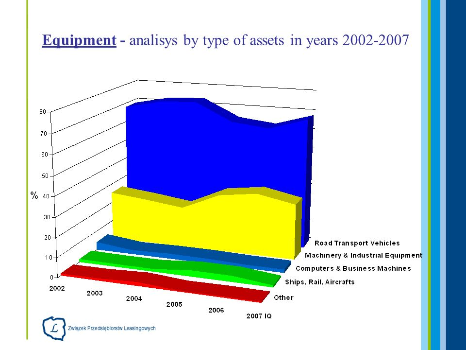 Equipment - analisys by type of assets MarketI Q 2006I Q 2007Change Vehicles2386418675% Machinery1046178170% IT83,9109,931% Ships, Rail, Aircraft 64,571,811% Other34,738,812% Total Equipment 3615618871%