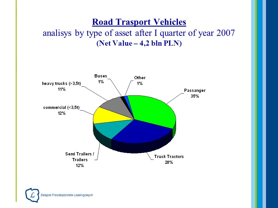 Road Trasport Vehicles analisys by type of asset after I quarter of year 2007 (Net Value – 4,2 bln PLN)