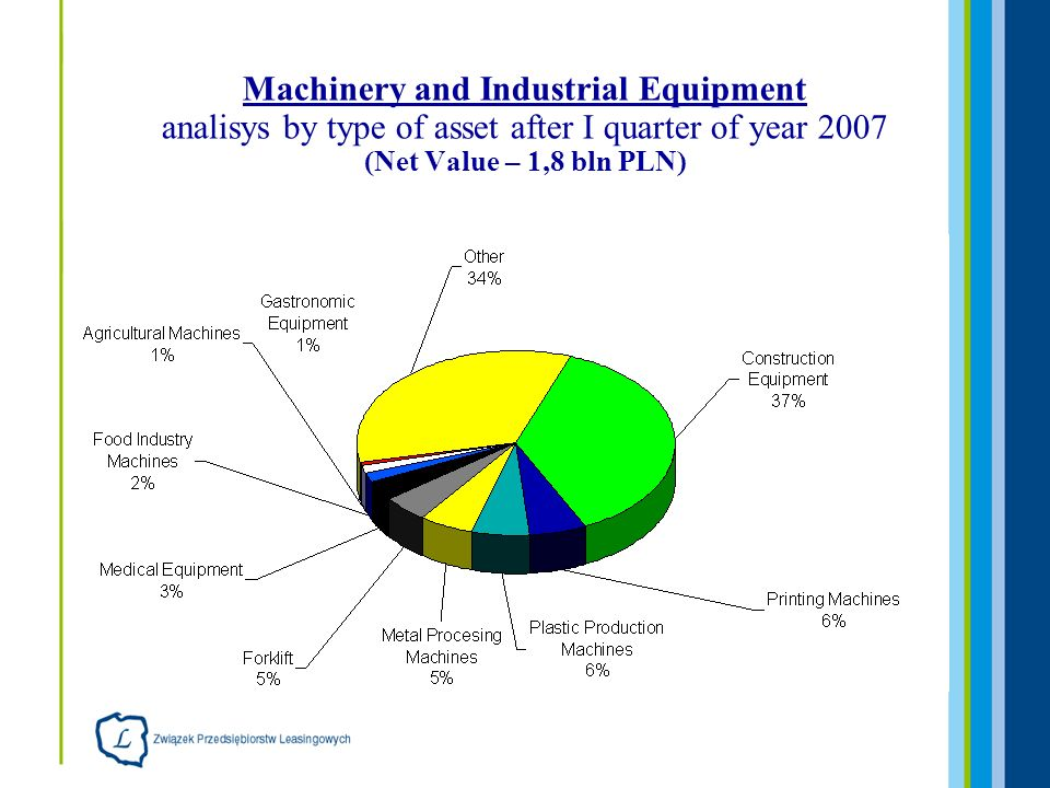 Machinery and Industrial Equipment analisys by type of asset after I quarter of year 2007 (Net Value – 1,8 bln PLN)