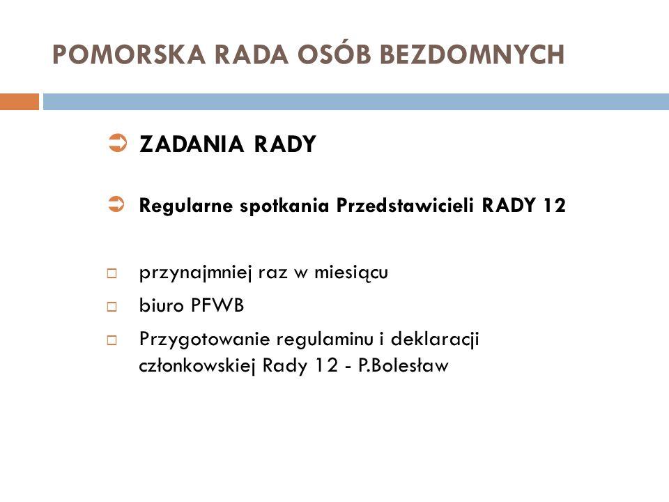 POMORSKA RADA OSÓB BEZDOMNYCH ZADANIA RADY Regularne spotkania Przedstawicieli RADY 12 przynajmniej raz w miesiącu biuro PFWB Przygotowanie regulaminu i deklaracji członkowskiej Rady 12 - P.Bolesław