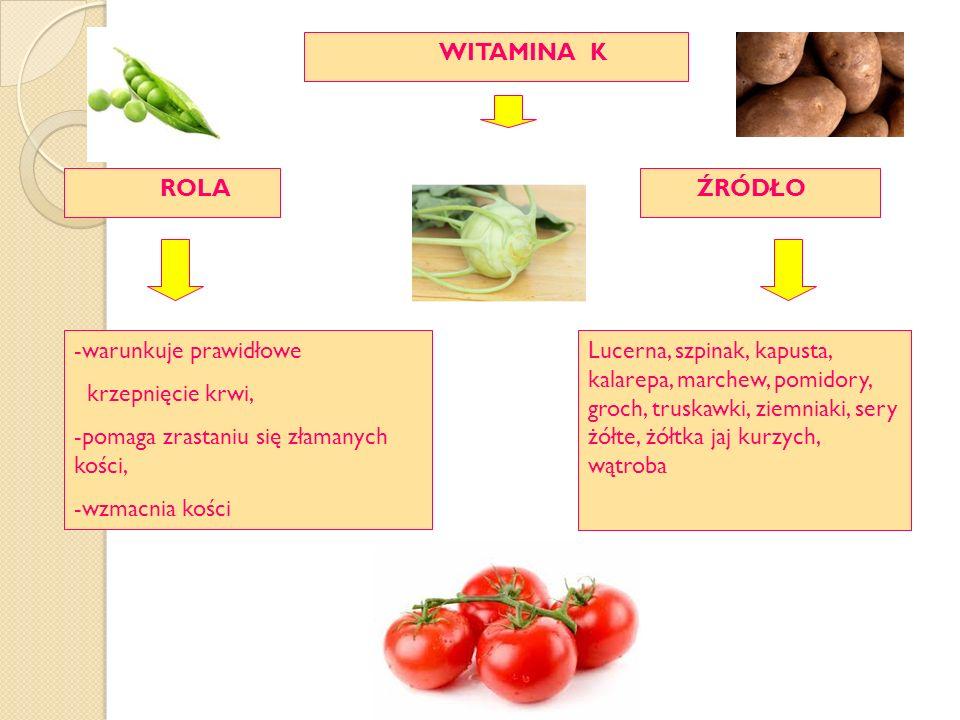 ŹRÓDŁO ROLA WITAMINA K -warunkuje prawidłowe krzepnięcie krwi, -pomaga zrastaniu się złamanych kości, -wzmacnia kości Lucerna, szpinak, kapusta, kalarepa, marchew, pomidory, groch, truskawki, ziemniaki, sery żółte, żółtka jaj kurzych, wątroba
