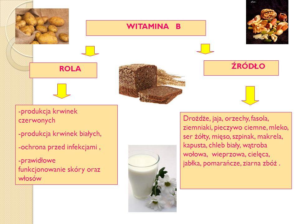 WITAMINA B ŹRÓDŁO ROLA -produkcja krwinek czerwonych -produkcja krwinek białych, -ochrona przed infekcjami, -prawidłowe funkcjonowanie skóry oraz włosów Drożdże, jaja, orzechy, fasola, ziemniaki, pieczywo ciemne, mleko, ser żółty, mięso, szpinak, makrela, kapusta, chleb biały, wątroba wołowa, wieprzowa, cielęca, jabłka, pomarańcze, ziarna zbóż.