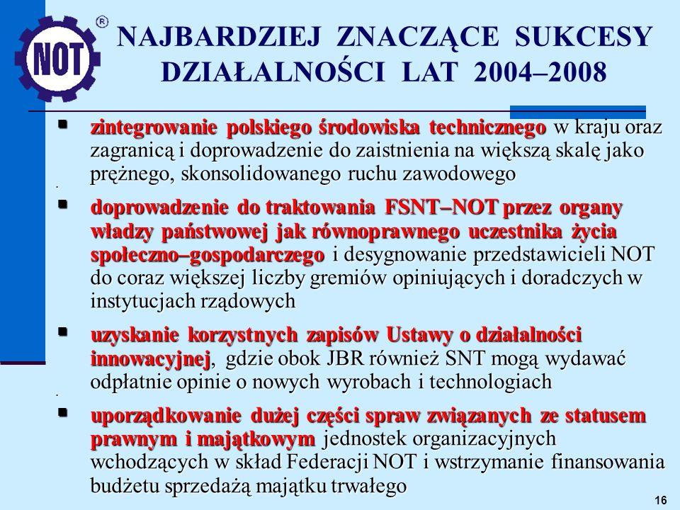 16 zintegrowanie polskiego środowiska technicznego w kraju oraz zagranicą i doprowadzenie do zaistnienia na większą skalę jako prężnego, skonsolidowanego ruchu zawodowego zintegrowanie polskiego środowiska technicznego w kraju oraz zagranicą i doprowadzenie do zaistnienia na większą skalę jako prężnego, skonsolidowanego ruchu zawodowego doprowadzenie do traktowania FSNT–NOT przez organy władzy państwowej jak równoprawnego uczestnika życia społeczno–gospodarczego i desygnowanie przedstawicieli NOT do coraz większej liczby gremiów opiniujących i doradczych w instytucjach rządowych doprowadzenie do traktowania FSNT–NOT przez organy władzy państwowej jak równoprawnego uczestnika życia społeczno–gospodarczego i desygnowanie przedstawicieli NOT do coraz większej liczby gremiów opiniujących i doradczych w instytucjach rządowych uzyskanie korzystnych zapisów Ustawy o działalności innowacyjnej, gdzie obok JBR również SNT mogą wydawać odpłatnie opinie o nowych wyrobach i technologiach uzyskanie korzystnych zapisów Ustawy o działalności innowacyjnej, gdzie obok JBR również SNT mogą wydawać odpłatnie opinie o nowych wyrobach i technologiach uporządkowanie dużej części spraw związanych ze statusem prawnym i majątkowym jednostek organizacyjnych wchodzących w skład Federacji NOT i wstrzymanie finansowania budżetu sprzedażą majątku trwałego uporządkowanie dużej części spraw związanych ze statusem prawnym i majątkowym jednostek organizacyjnych wchodzących w skład Federacji NOT i wstrzymanie finansowania budżetu sprzedażą majątku trwałego NAJBARDZIEJ ZNACZĄCE SUKCESY DZIAŁALNOŚCI LAT 2004–2008