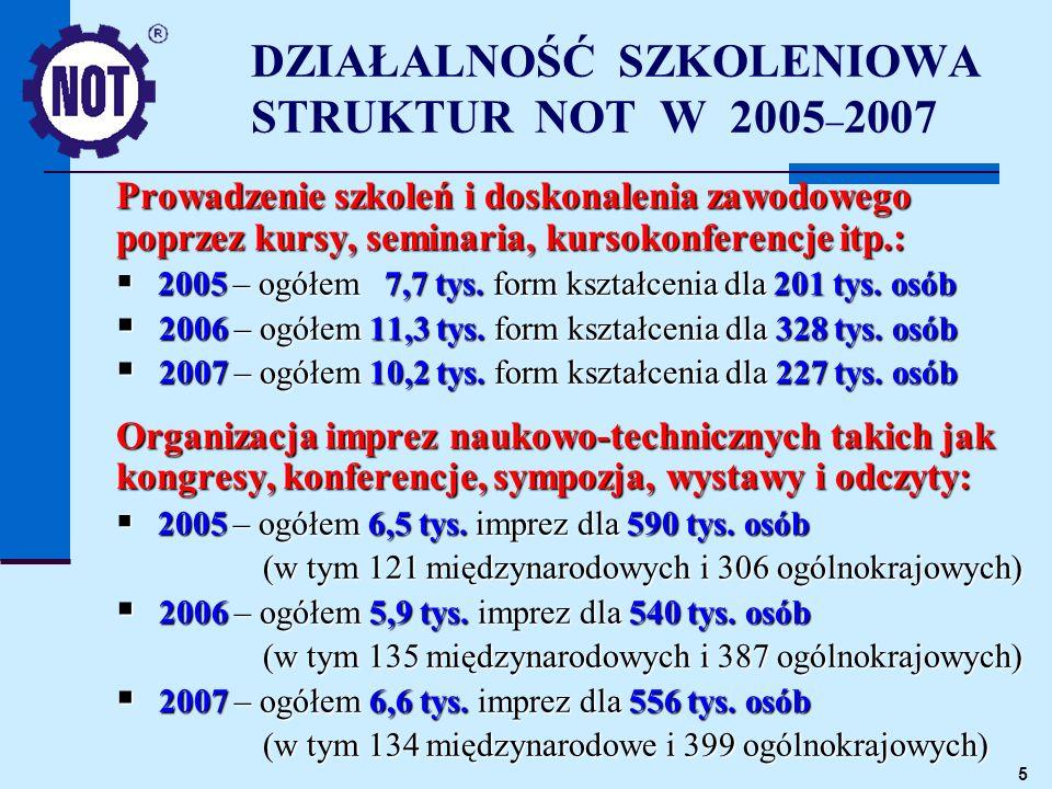 5 DZIAŁALNOŚĆ SZKOLENIOWA STRUKTUR NOT W 2005 – 2007 Prowadzenie szkoleń i doskonalenia zawodowego poprzez kursy, seminaria, kursokonferencje itp.: 2005 – ogółem 7,7 tys.
