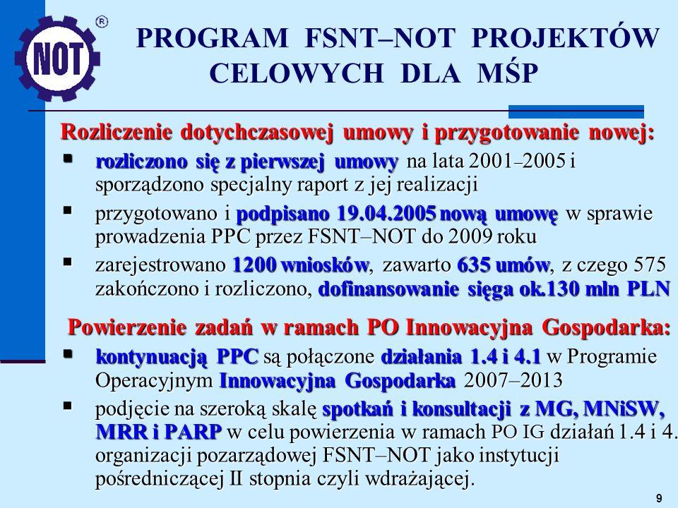 9 Rozliczenie dotychczasowej umowy i przygotowanie nowej: rozliczono się z pierwszej umowy na lata 2001 – 2005 i sporządzono specjalny raport z jej realizacji rozliczono się z pierwszej umowy na lata 2001 – 2005 i sporządzono specjalny raport z jej realizacji przygotowano i podpisano 19.04.2005 nową umowę w sprawie prowadzenia PPC przez FSNT–NOT do 2009 roku przygotowano i podpisano 19.04.2005 nową umowę w sprawie prowadzenia PPC przez FSNT–NOT do 2009 roku zarejestrowano 1200 wniosków, zawarto 635 umów, z czego 575 zakończono i rozliczono, dofinansowanie sięga ok.130 mln PLN zarejestrowano 1200 wniosków, zawarto 635 umów, z czego 575 zakończono i rozliczono, dofinansowanie sięga ok.130 mln PLN Powierzenie zadań w ramach PO Innowacyjna Gospodarka: kontynuacją PPC są połączone działania 1.4 i 4.1 w Programie Operacyjnym Innowacyjna Gospodarka 2007–2013 kontynuacją PPC są połączone działania 1.4 i 4.1 w Programie Operacyjnym Innowacyjna Gospodarka 2007–2013 podjęcie na szeroką skalę spotkań i konsultacji z MG, MNiSW, MRR i PARP w celu powierzenia w ramach PO IG działań 1.4 i 4.1 organizacji pozarządowej FSNT–NOT jako instytucji pośredniczącej II stopnia czyli wdrażającej.