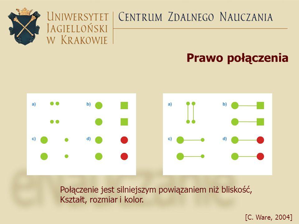 Prawo połączenia Połączenie jest silniejszym powiązaniem niż bliskość, Kształt, rozmiar i kolor. [C. Ware, 2004]