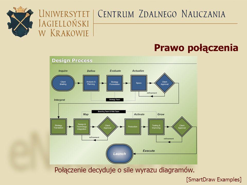 Prawo połączenia Połączenie decyduje o sile wyrazu diagramów. [SmartDraw Examples]