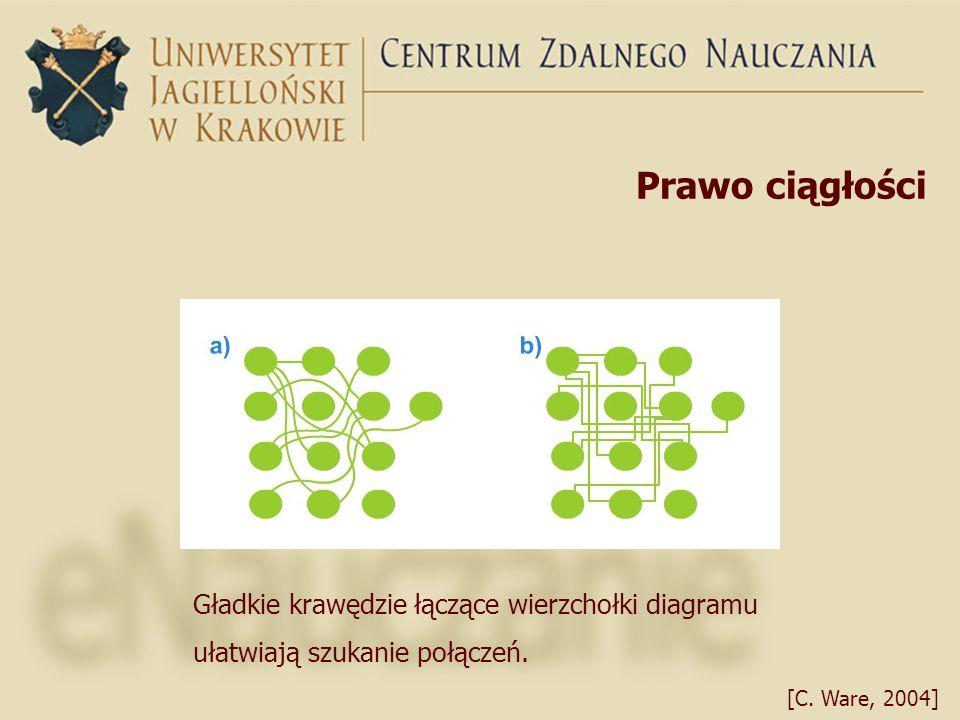 Prawo ciągłości Gładkie krawędzie łączące wierzchołki diagramu ułatwiają szukanie połączeń. [C. Ware, 2004]
