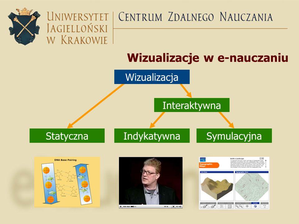 Wizualizacje w e-nauczaniu StatycznaIndykatywnaSymulacyjna Wizualizacja Interaktywna