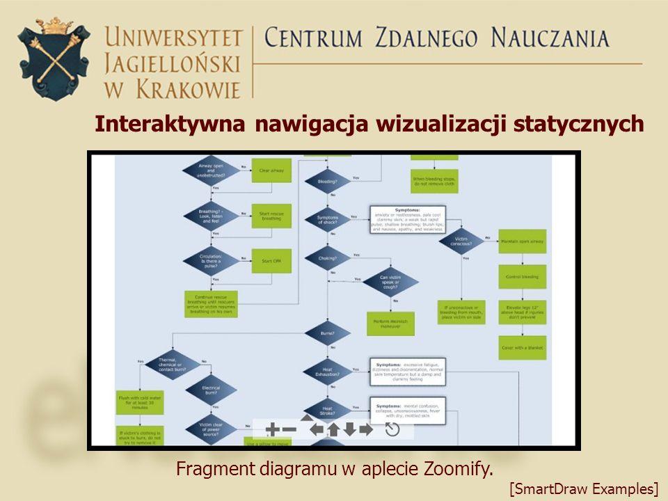 Interaktywna nawigacja wizualizacji statycznych [SmartDraw Examples] Fragment diagramu w aplecie Zoomify.