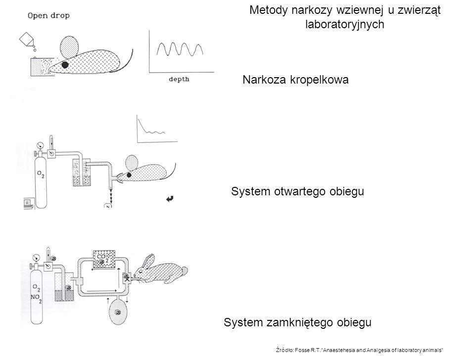 Metody narkozy wziewnej u zwierząt laboratoryjnych Narkoza kropelkowa System otwartego obiegu System zamkniętego obiegu Źródło: Fosse R.T.Anaestehesia