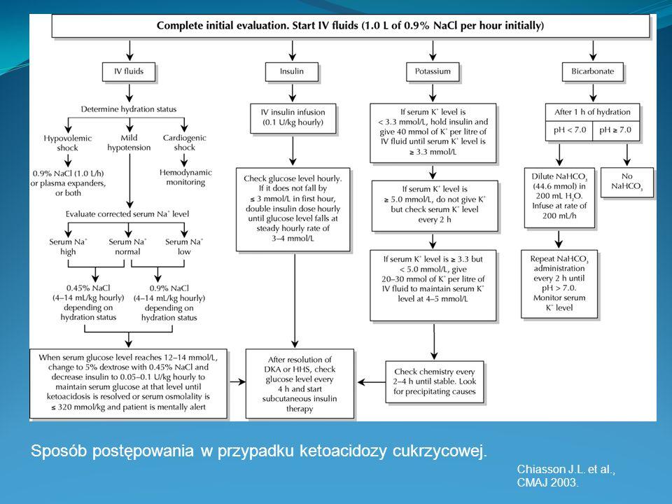 Sposób postępowania w przypadku ketoacidozy cukrzycowej. Chiasson J.L. et al., CMAJ 2003.