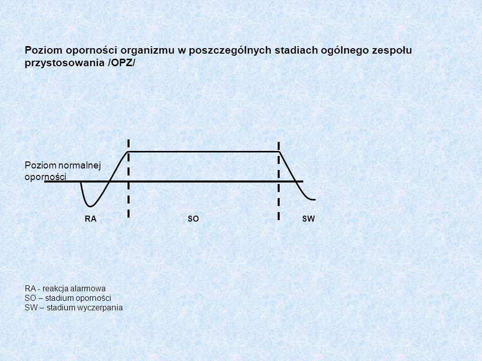 Poziom oporności organizmu w poszczególnych stadiach ogólnego zespołu przystosowania /OPZ/ Poziom normalnej oporności RASOSW RA - reakcja alarmowa SO