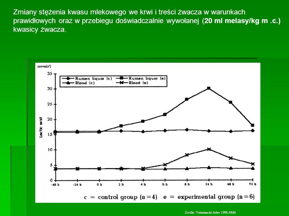Zmiany stężenia kwasu mlekowego we krwi i treści żwacza w warunkach prawidłowych oraz w przebiegu doświadczalnie wywołanej (20 ml melasy/kg m.c.) kwas