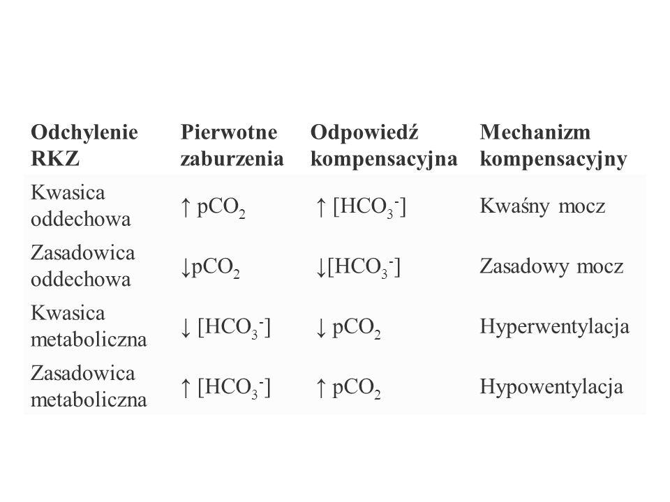 Zasadowica metaboliczna [HCO 3 - ] P CO 2 = 8040 20 pH 7.07.27.47.67.8 10 20 30 40 50 Metabolic Alkalosis Henderson-Hasselbach: pH = 6.1 + log [HCO 3