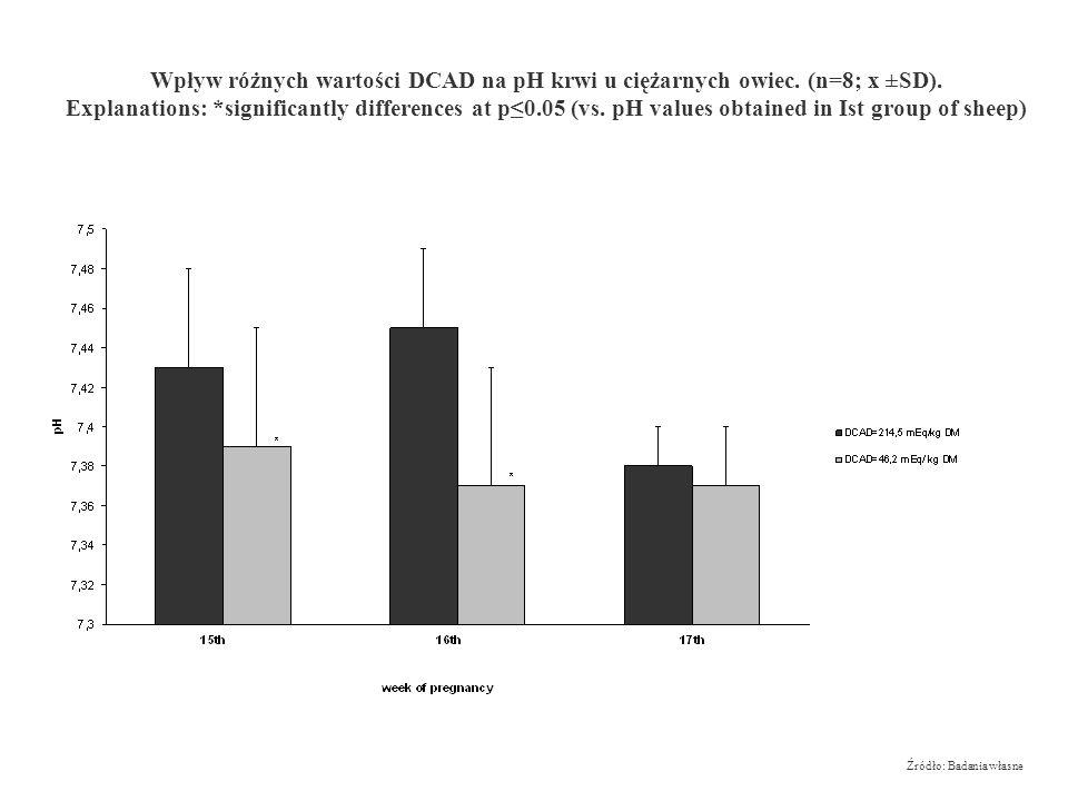 DCAD- diet cation anion difference- róznica kationowo anionowa paszy. Ciąża jest okresem nie tylko zwiększonych wymagań odnośnie składników pokarmowyc