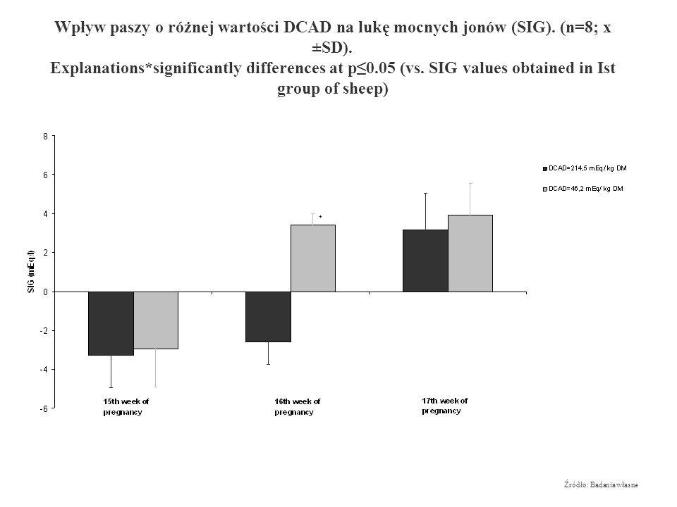 Wpływ różnych wartości DCAD na pH krwi u ciężarnych owiec. (n=8; x ±SD). Explanations: *significantly differences at p0.05 (vs. pH values obtained in