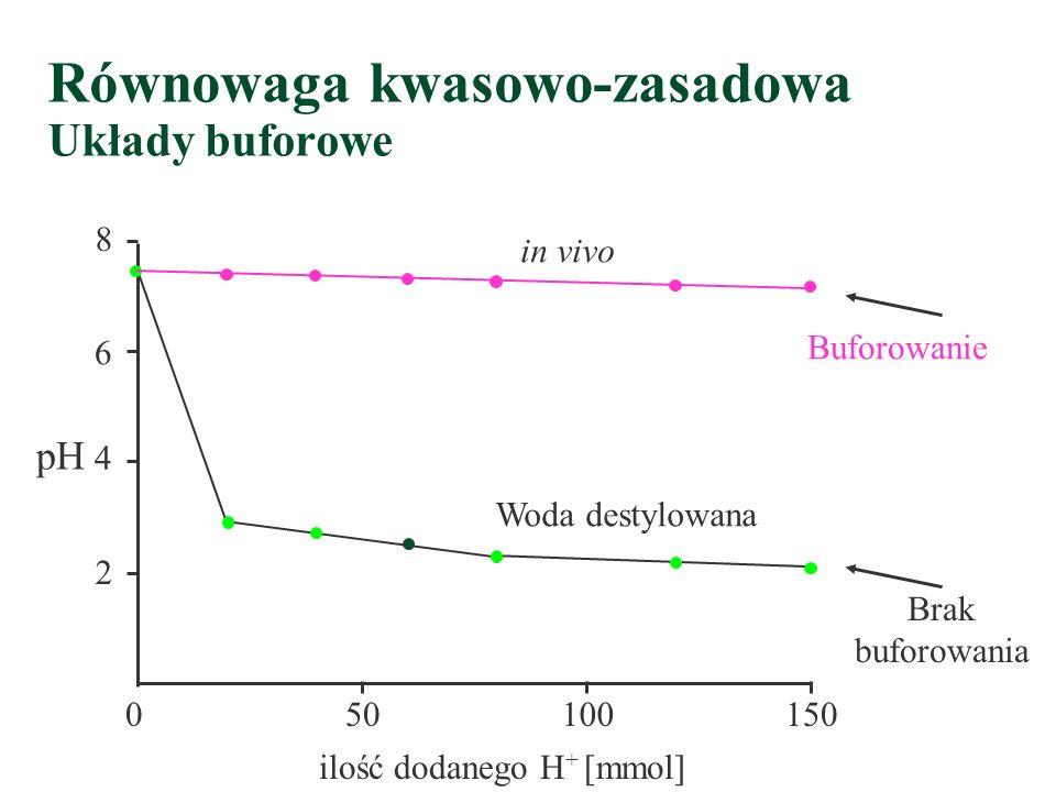 Równowaga kwasowo-zasadowa Mechanizmy obronne 1.Układy buforowe – pierwsza i natychmiastowa linia obrony organizmu 2.Czynność układu oddechowego 3.Prz