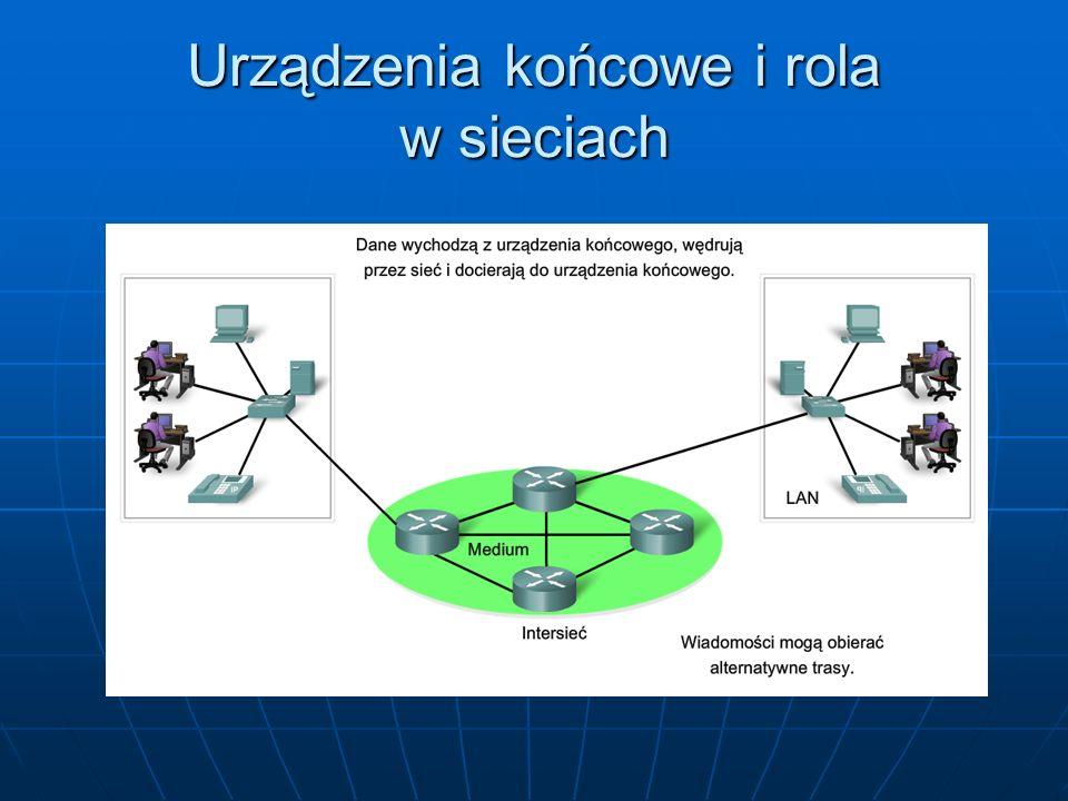 Urządzenia końcowe i rola w sieciach