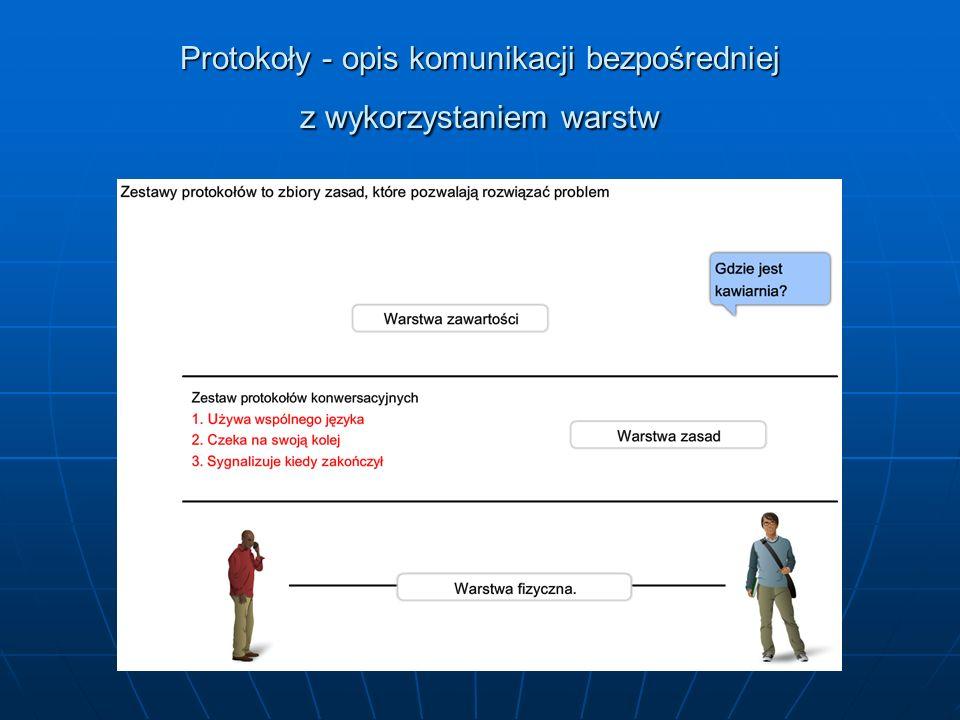 Protokoły - opis komunikacji bezpośredniej z wykorzystaniem warstw