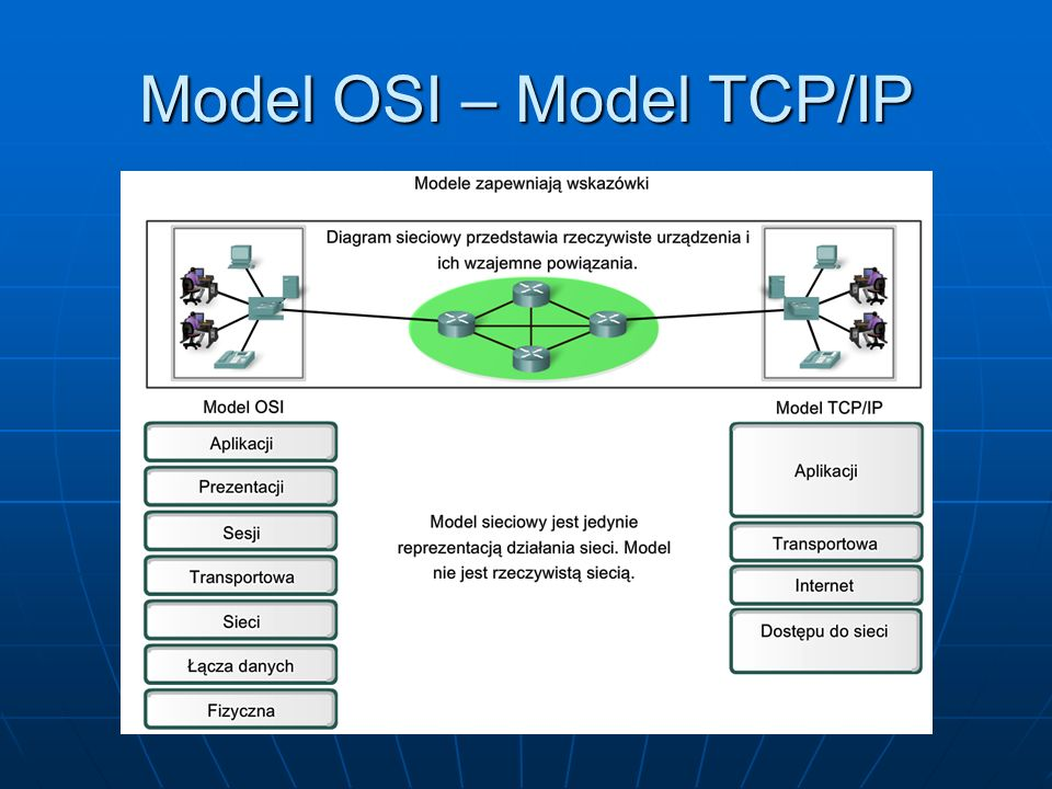 Model OSI – Model TCP/IP