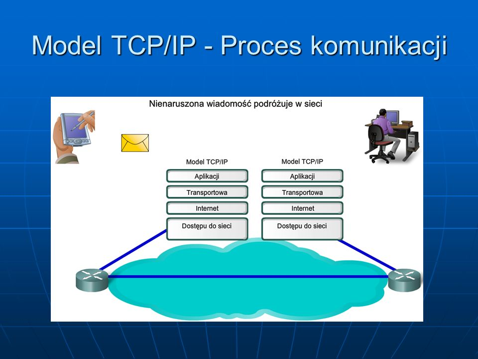 Model TCP/IP - Proces komunikacji