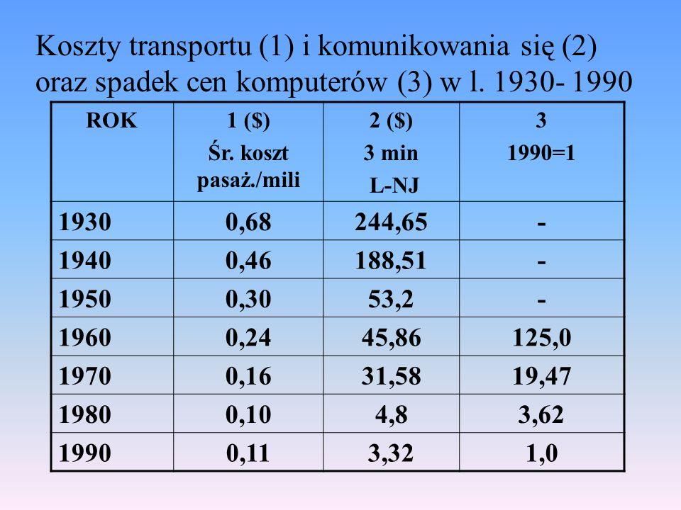Koszty transportu (1) i komunikowania się (2) oraz spadek cen komputerów (3) w l.