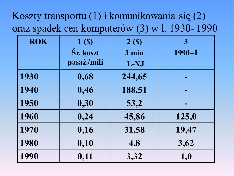 Koszty transportu (1) i komunikowania się (2) oraz spadek cen komputerów (3) w l. 1930- 1990 ROK1 ($) Śr. koszt pasaż./mili 2 ($) 3 min L-NJ 3 1990=1