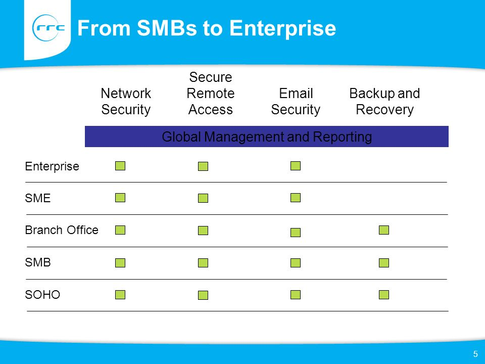 5 From SMBs to Enterprise Network Security Email Security Backup and Recovery Global Management and Reporting Secure Remote Access Enterprise SME SMB