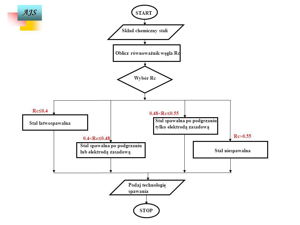 AJS PROBLEM 3 Ustalenie spawalności stali konstrukcyjnej dla opracowania optymalnej technologii spawania. DANE - - skład chemiczny stali konstrukcyjne