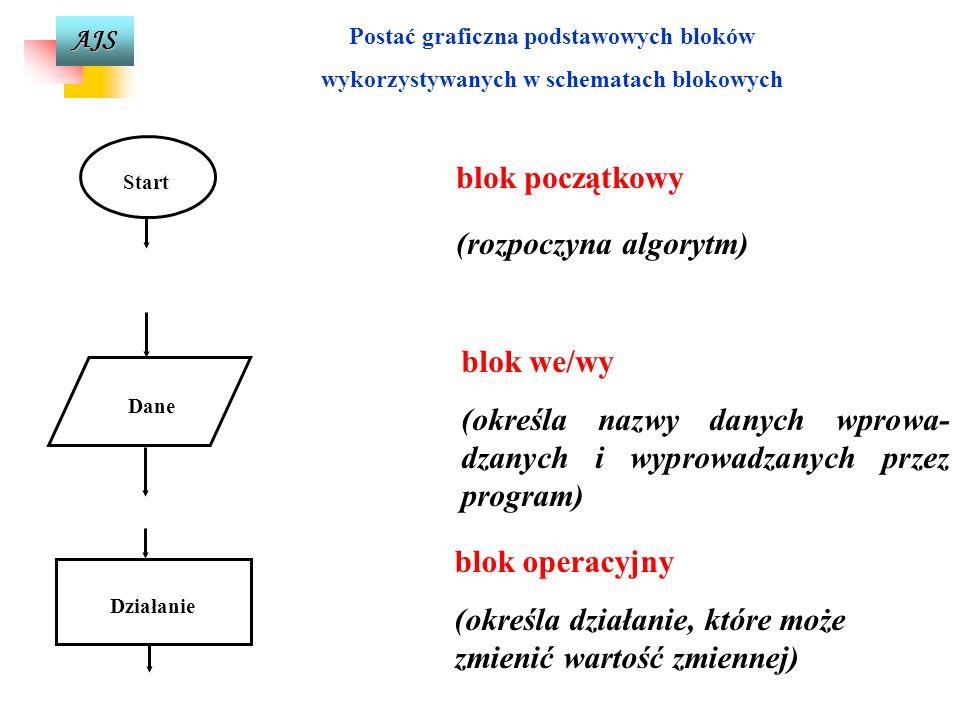 AJS metoda od ogółu do szczegółu polega na ogólnym zapisaniu całego problemu bez szczegółowego analizowania jego fragmentów. Po otrzymaniu podstawoweg