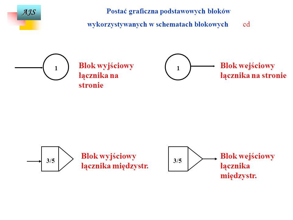 AJS Postać graficzna podstawowych bloków wykorzystywanych w schematach blokowych cd Blok kolekcyjny (łączy dwie różne drogi algorytmu) Blok końcowy (k
