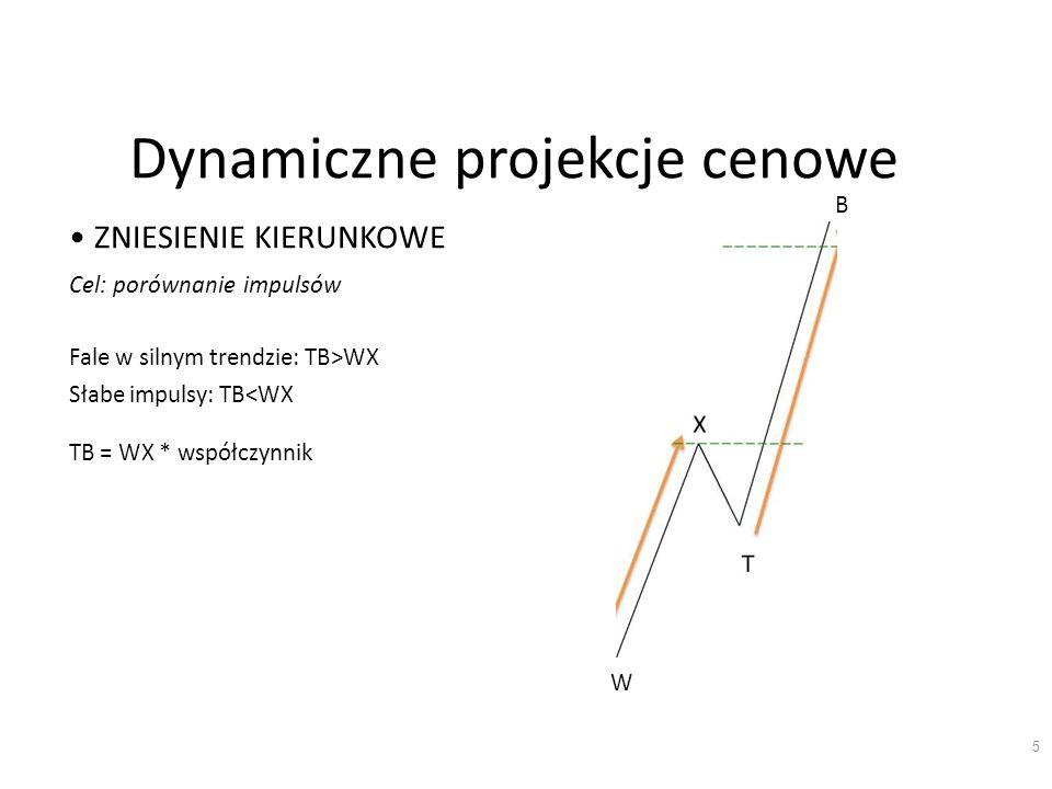 Dynamiczne projekcje cenowe ZNIESIENIE KIERUNKOWE Cel: porównanie impulsów Fale w silnym trendzie: TB>WX Słabe impulsy: TB<WX TB = WX * współczynnik B W 5