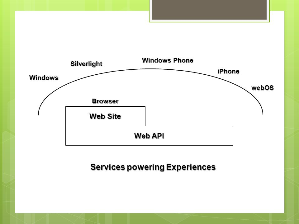 Windows iPhone Browser Windows Phone Services powering Experiences Silverlight Web Site Web API webOS