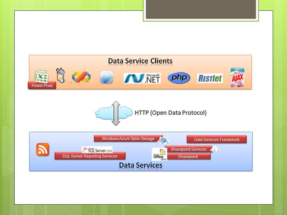 Zalety OData Dane jako zasoby Otwarty dostęp do danych Niezależność od źródła Logika biznesowa Biblioteki