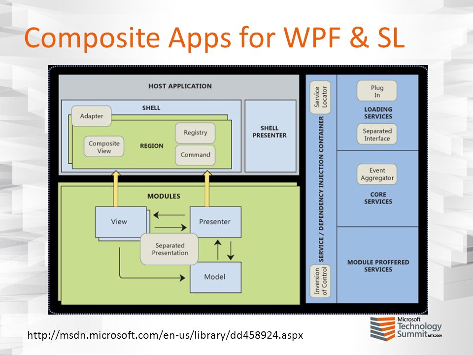 Composite Apps for WPF & SL http://msdn.microsoft.com/en-us/library/dd458924.aspx