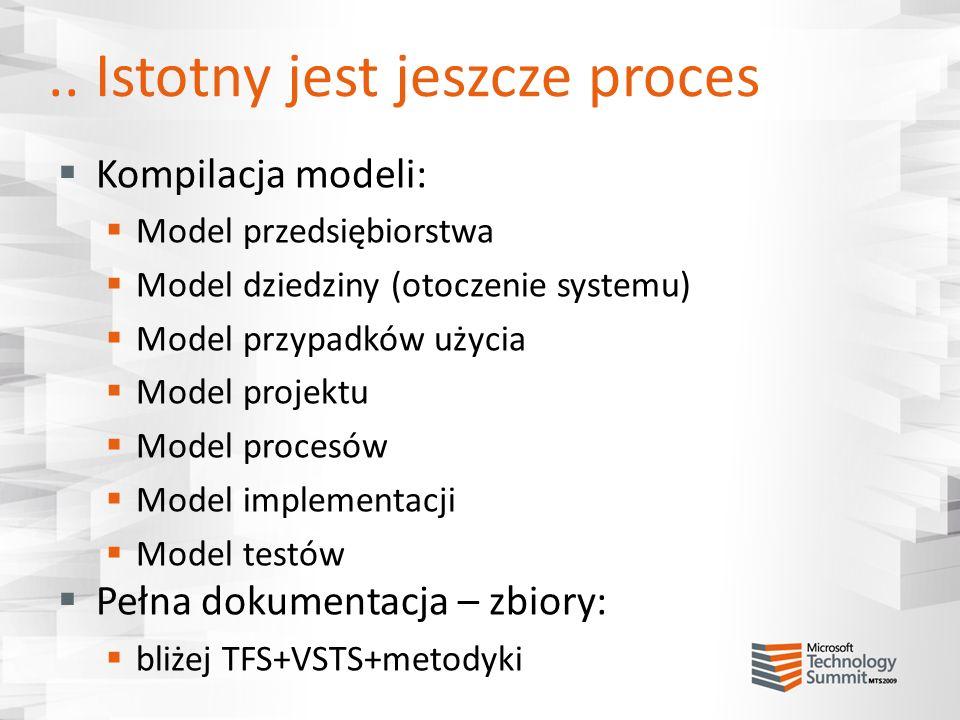 .. Istotny jest jeszcze proces Kompilacja modeli: Model przedsiębiorstwa Model dziedziny (otoczenie systemu) Model przypadków użycia Model projektu Mo