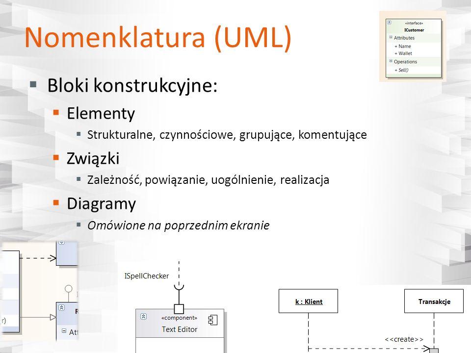 Nomenklatura (UML) Bloki konstrukcyjne: Elementy Strukturalne, czynnościowe, grupujące, komentujące Związki Zależność, powiązanie, uogólnienie, realiz