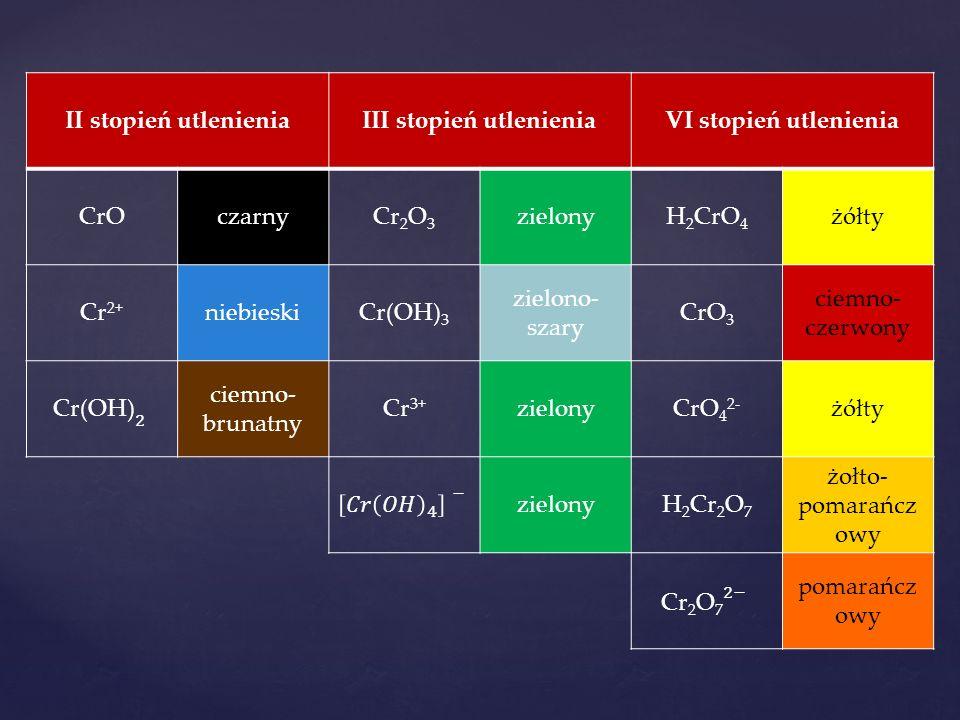 II stopień utlenieniaIII stopień utlenieniaVI stopień utlenienia CrOczarnyCr 2 O 3 zielonyH 2 CrO 4 żółty Cr 2+ niebieskiCr(OH) 3 zielono- szary CrO 3
