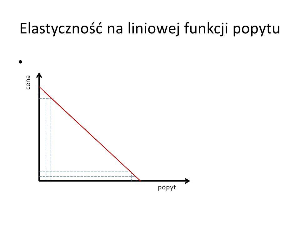 Elastyczność na liniowej funkcji popytu cena popyt