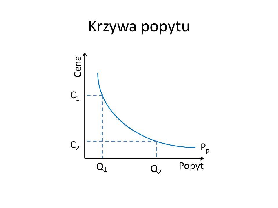 Krzywa popytu Cena Popyt Q1Q1 PpPp C1C1 C2C2 Q2Q2