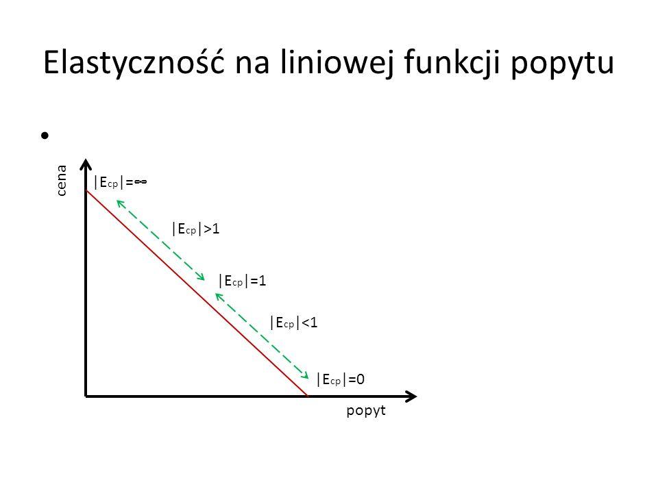 Elastyczność na liniowej funkcji popytu cena popyt |E cp |= |E cp |=1 |E cp |=0 |E cp |>1 |E cp |<1
