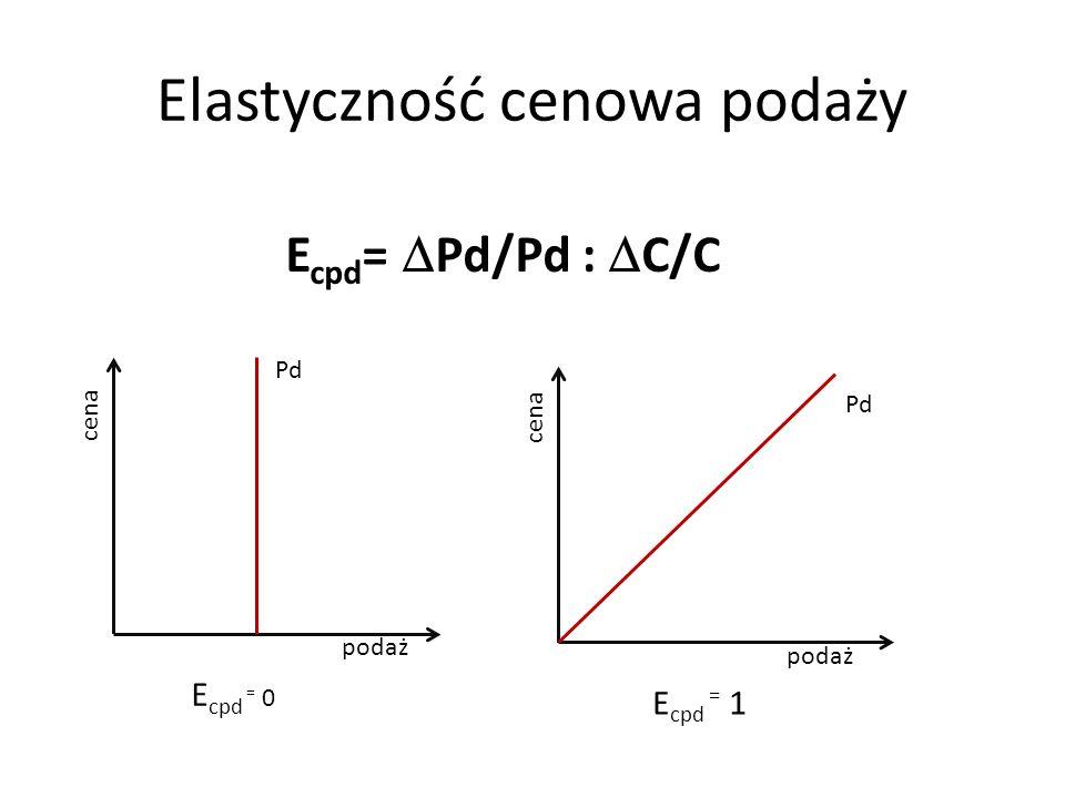 Elastyczność cenowa podaży E cpd = Pd/Pd : C/C Pd cena podaż E cpd = 0 cena podaż Pd E cpd = 1