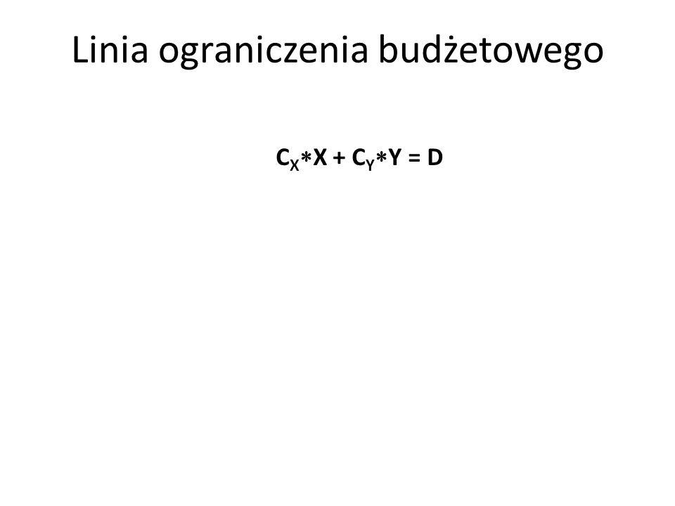 Linia ograniczenia budżetowego C X X + C Y Y = D
